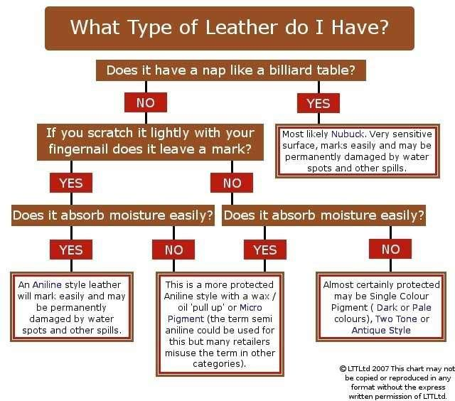 What Leather Do I Have
